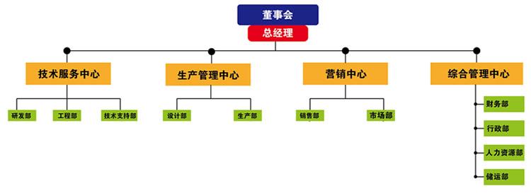 ppt画组织架构图